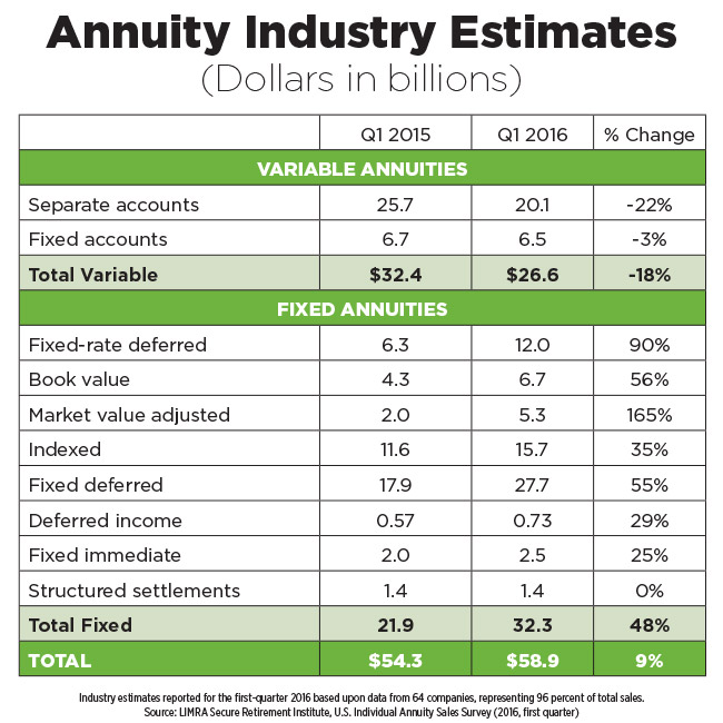 annuity-creative-destruction-shapes-annuity-market-chart