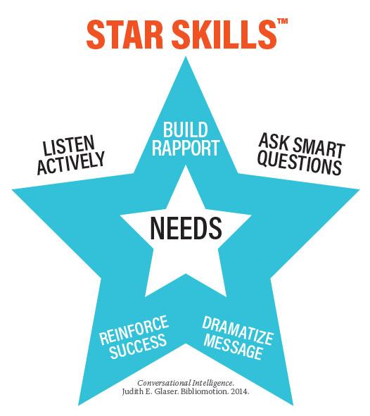 Star Skills