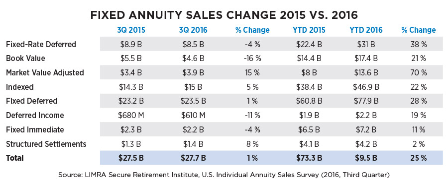 FIXED ANNUITY SALES CHANGE 2015 VS. 2016