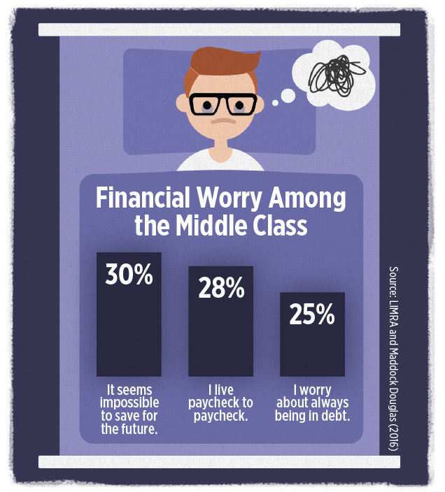 Financial worry among middle-class