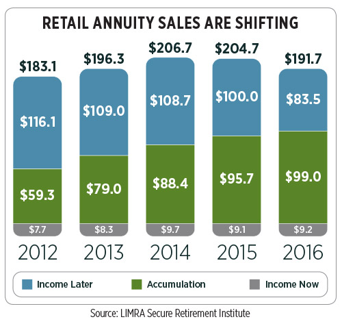 https://d2ihicjzr8pmj2.cloudfront.net/InnMagazine/2017-07/annuities-can-help-accumulation-chart.jpg