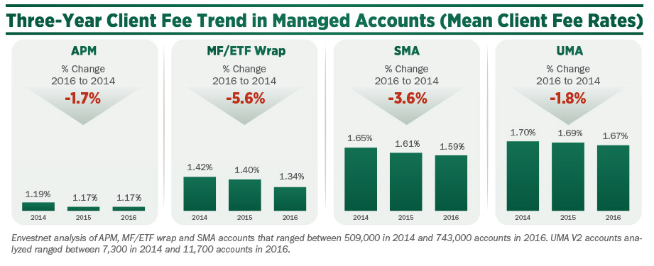 Three Year Client Fee Trend in Managed Accounts