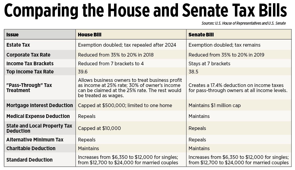 Comparing the House and Senate tax Bills