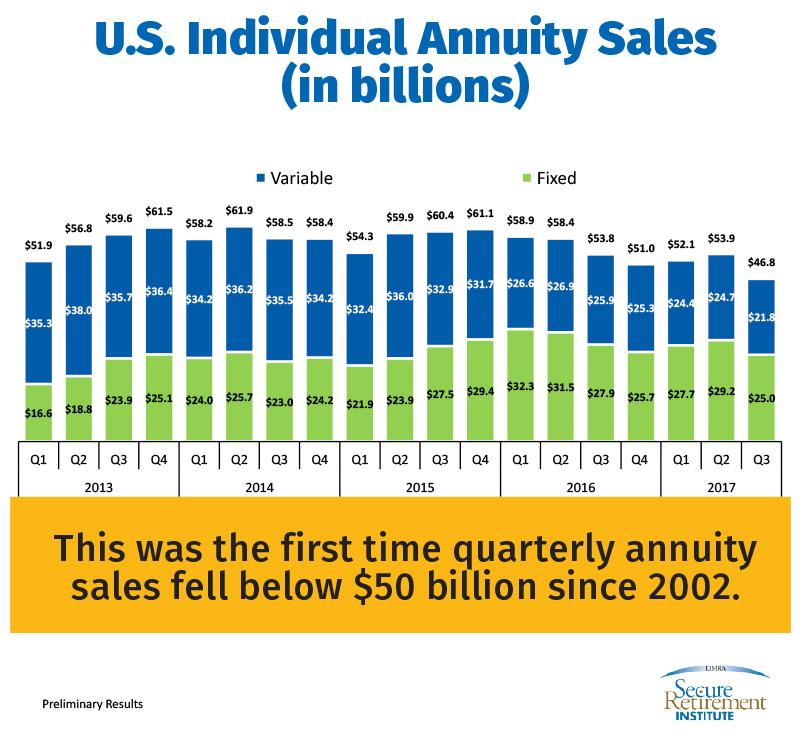 U.S. Individual Annuity Sales (in billions)