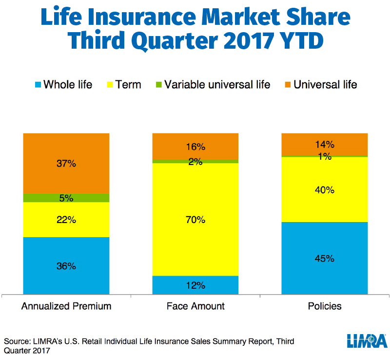 Life Insurance Market Share Third Quarter 2017 YTD