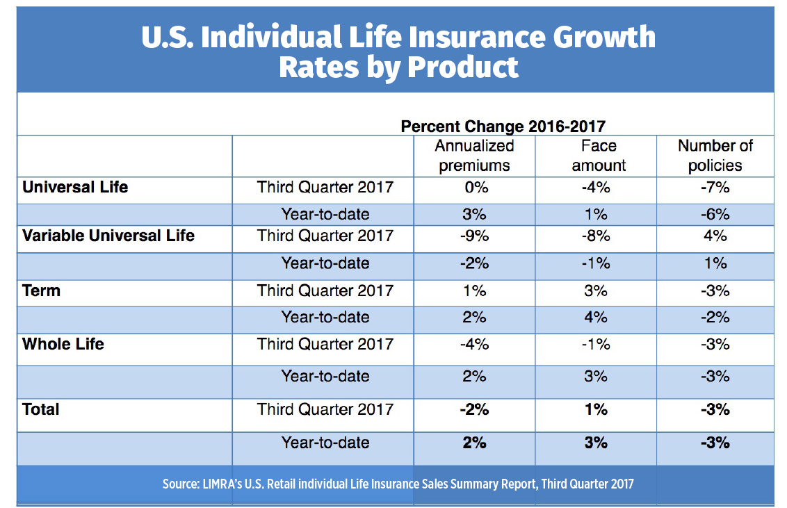 U.S. Individual Life Insurance Growth Rates by Product