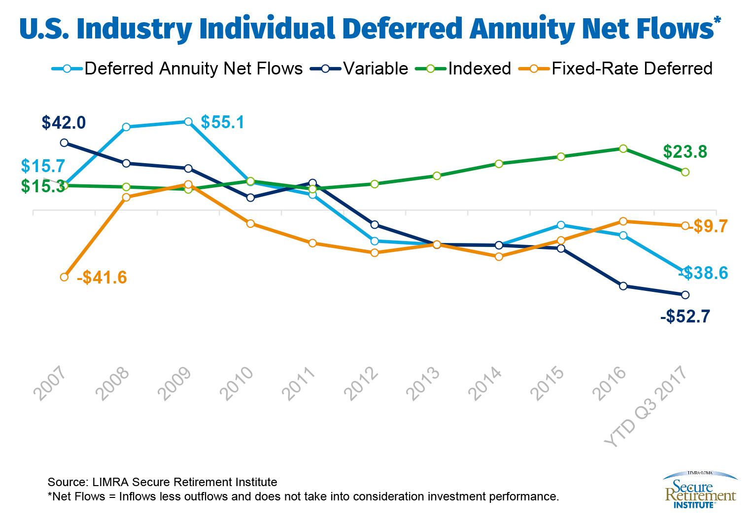 U.S. Industry Individual Deferred Annuity Net Flows*