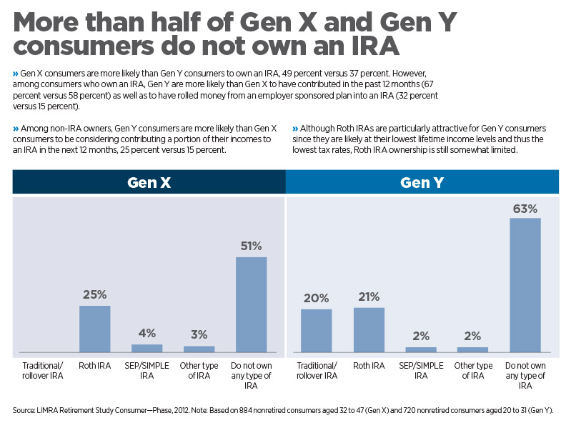 More than half od Gen X and Gen Y consumers do not own an IRA