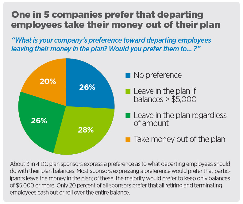 One in 5 companies prefer that departing employees take their money out of their plan