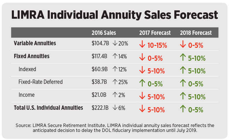 LIMRA Individual Annuity Sales Forecast