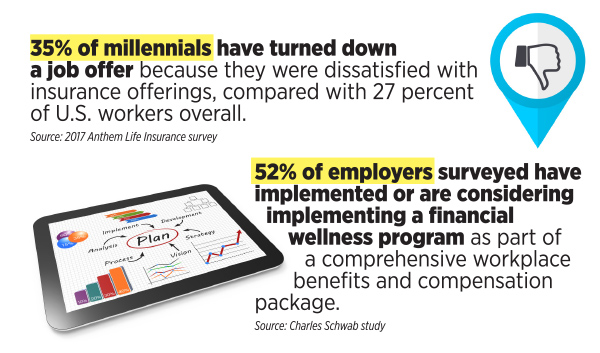 Millennials Demand Benefits But Need Choices, Clarity
