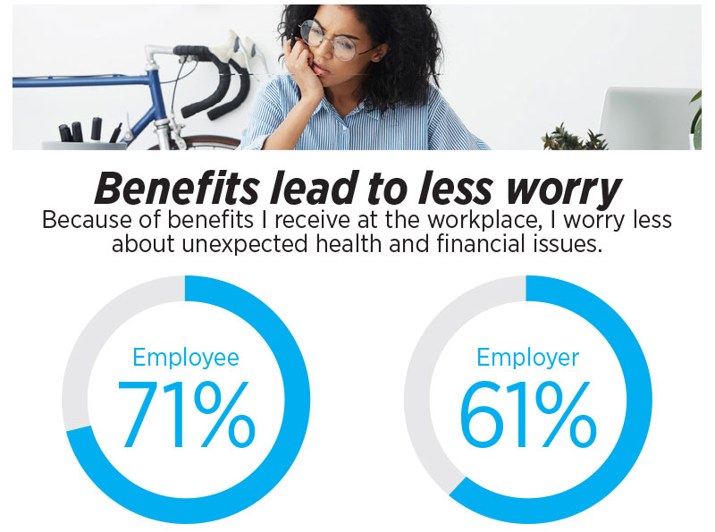 Benefits lead to less worry