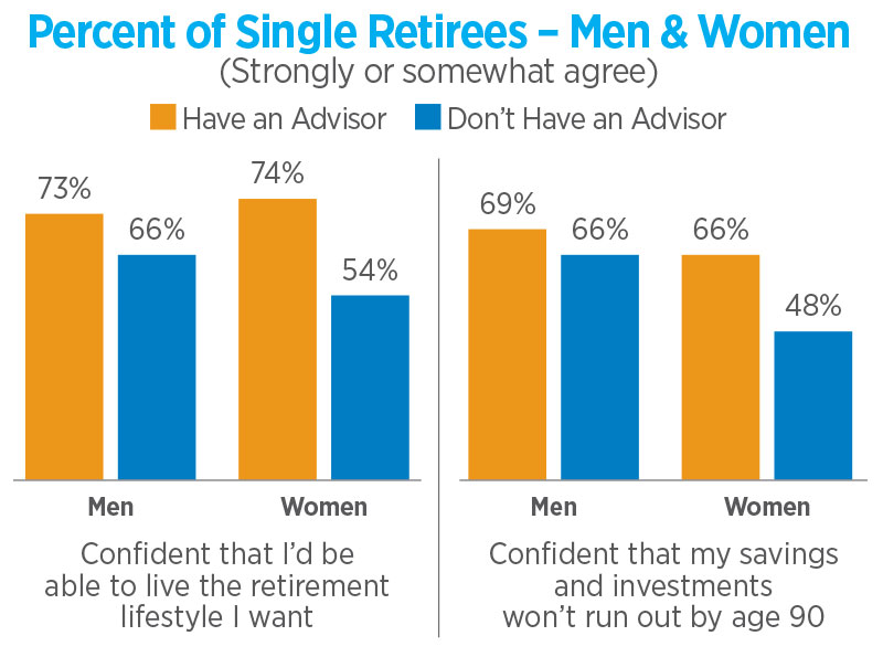 Percent of Single Retirees – Men & Women