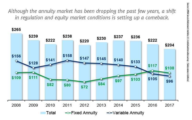 Although the annuity market has been dropping the past few years