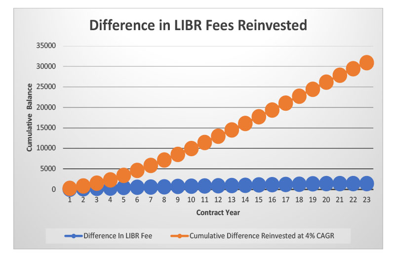 bigger-better-LIBR-pricing-chart4.jpg