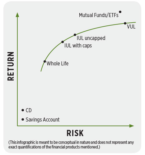 determining-iul-prospect-chart1.jpg