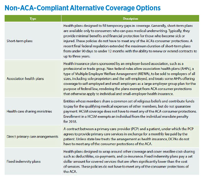 Non-ACA-Compliant Alternative Coverage Options