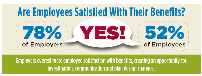 Are Employees Satisfied With Their Benefits?