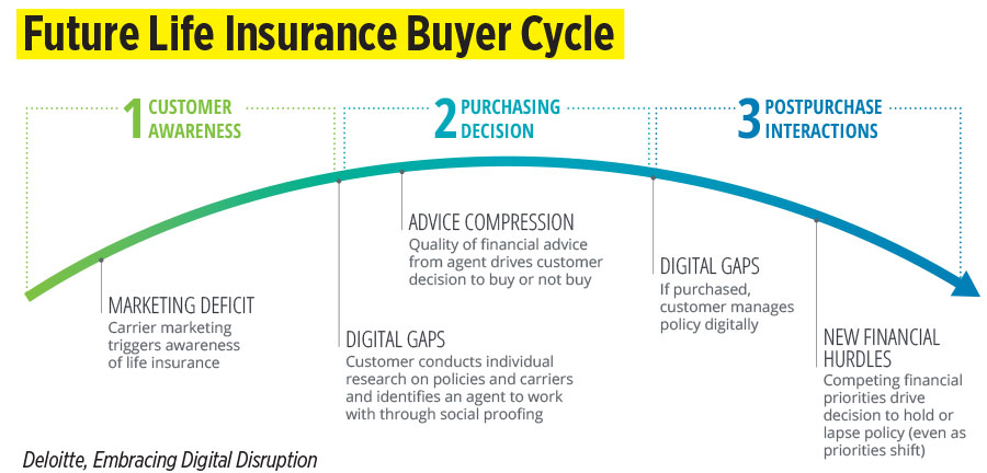Future Life Insurance Buyer Cycle
