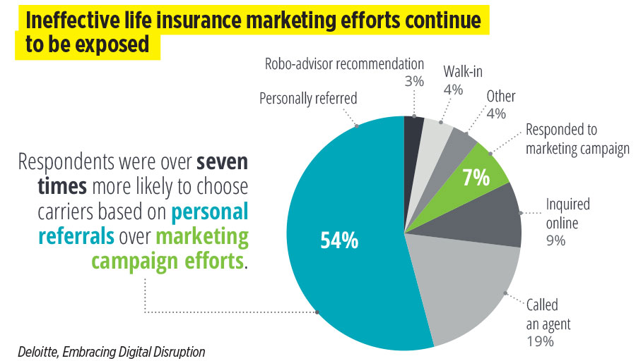 Ineffective life insurance marketing efforts continue to be exposed