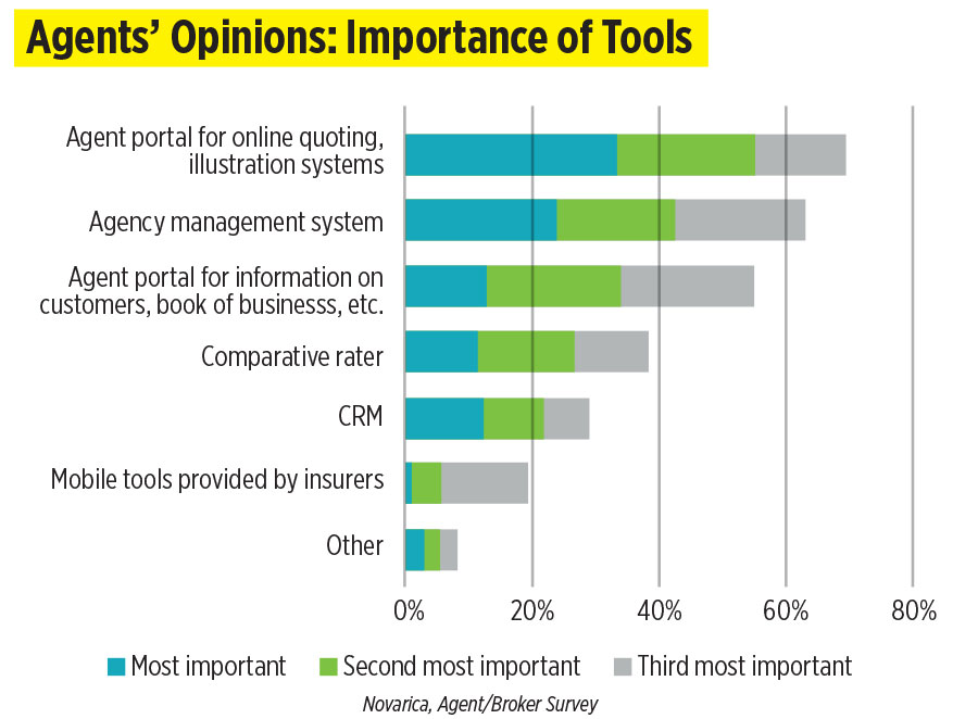 Agents' Opinions: Importance of Tools